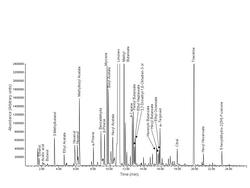 Katalog_RCPTM_GC_MS_250
