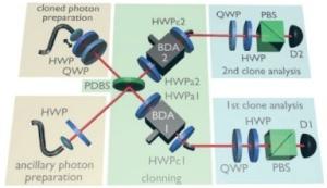 Schéma experimentální lineárně-optické implementace multifunkčního optimálního kloneru kvantových bitů.